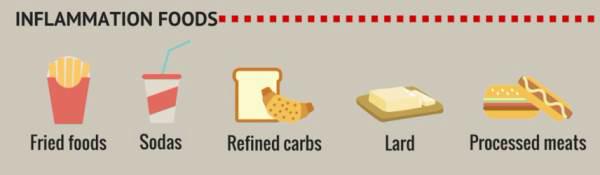 Những thực phẩm dễ gây viêm nhiễm nên tránh - Ảnh 2