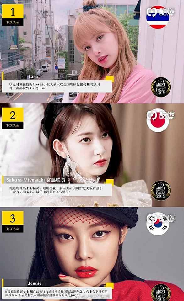 Tiêu Chiến vượt mặt dàn sao kỳ cựu đứng đầu top '100 gương mặt đẹp nhất Châu Á', nhìn bảng nữ mới thực sự gây sốc - Ảnh 6