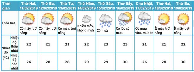 Sau nhiều ngày Tết nắng nóng, miền Bắc sẽ trở lạnh, mưa nhỏ trong ngày đầu tiên người dân trở lại đi làm - Ảnh 1