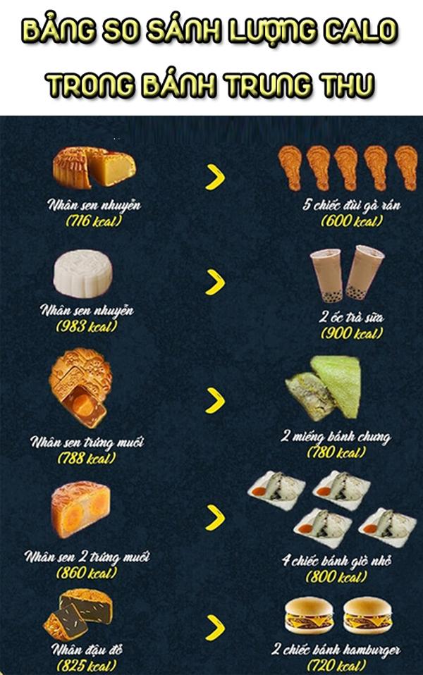 4 nguyên tắc ăn bánh Trung thu không lo béo - Ảnh 1