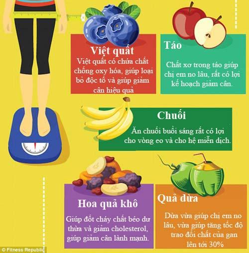 Muốn giảm cân sau sinh, hãy ăn 15 loại trái cây này! - Ảnh 3