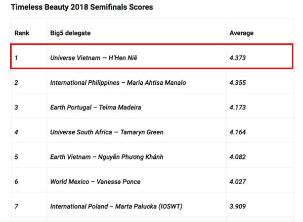 H'Hen Niê gây bất ngờ khi dẫn đầu Top 10 người đẹp nhất Thế giới 2018, vượt qua Phương Khánh - Ảnh 2