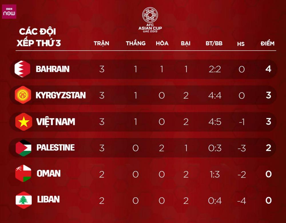 Tuyển Việt Nam vào vòng 1/8 Asian Cup 2019 trong trường hợp nào? - Ảnh 2