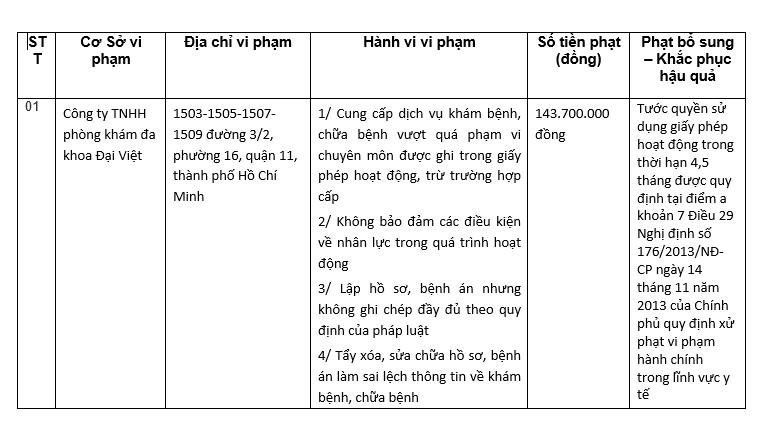 Vượt quá phạm vi chuyên môn, phòng khám đa khoa Đại Việt bị tước quyền sử dụng giấy phép - Ảnh 1