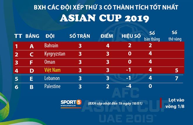 Nhờ chỉ số fair-play, Việt Nam chính thức giành vé vào vòng 1/8 Asian Cup 2019 - Ảnh 1
