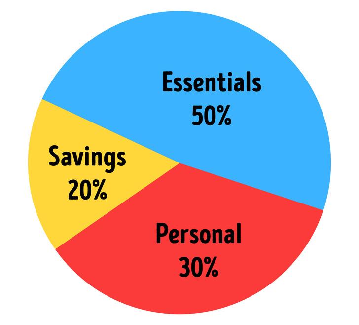 11 quy tắc tiết kiệm tiền của người giàu - Ảnh 3