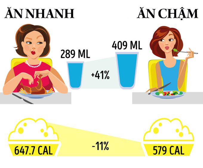 10 thói quen ăn uống giúp bạn giảm cân mà không cần nhịn đói - Ảnh 1