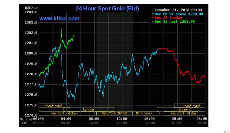 Giá vàng hôm nay 1/1: Chào 2019, đầu năm vàng tăng rực rỡ - Ảnh 1