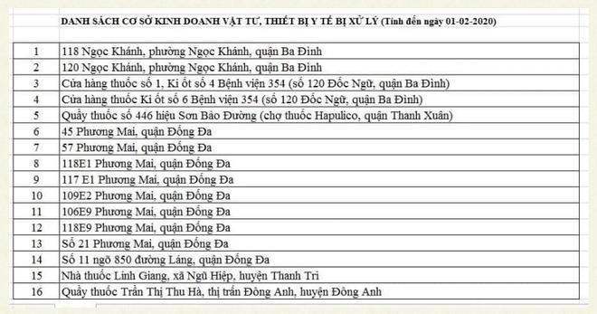 Bán khẩu trang phòng ngừa dịch bệnh corona giá 'chặt chém', 16 cửa hàng ở Hà Nội bị xử lý - Ảnh 1