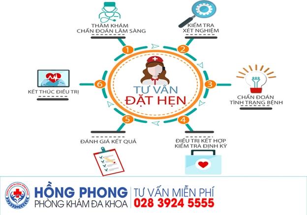 Phòng Khám Đa Khoa Hồng Phong TP.HCM - Ảnh 4