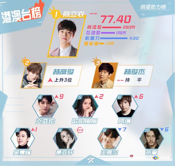BXH sao quyền lực Weibo cuối tháng 9: Tiêu Chiến - Vương Nhất Bác và Lý Hiện đứng đầu - Ảnh 2