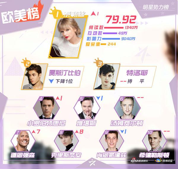 BXH sao quyền lực Weibo cuối tháng 9: Tiêu Chiến - Vương Nhất Bác và Lý Hiện đứng đầu - Ảnh 4