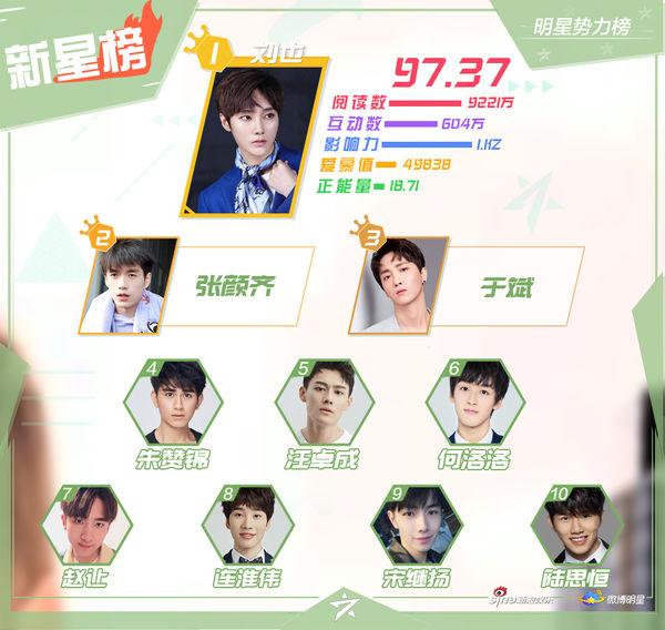 BXH sao quyền lực Weibo cuối tháng 9: Tiêu Chiến - Vương Nhất Bác và Lý Hiện đứng đầu - Ảnh 5