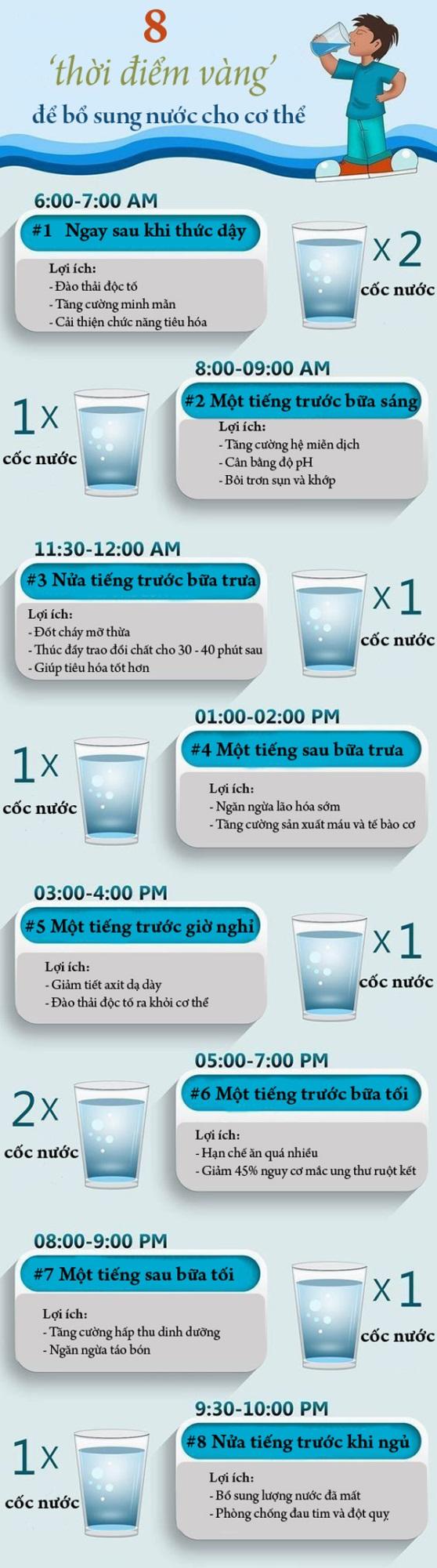Uống nước vào 8 'thời điểm vàng' giúp gia tăng lợi ích cho cơ thể - Ảnh 1