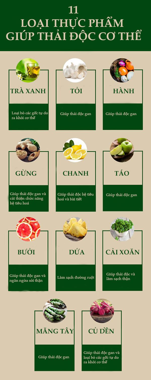 11 loại thực phẩm hỗ trợ thải độc cơ thể, giúp da đẹp dáng thon - Ảnh 1