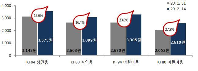 Hàn Quốc phát hiện 204 ca nhiễm virus corona, giá bán khẩu trang tăng chóng mặt lên đến khoảng 3 triệu/hộp - Ảnh 2