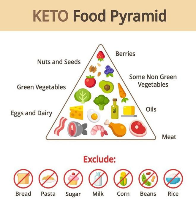 Áp dụng chế độ ăn Keto giàu chất béo ít carb để giảm cân thì đừng quên lưu ý về 6 tác dụng phụ này - Ảnh 1