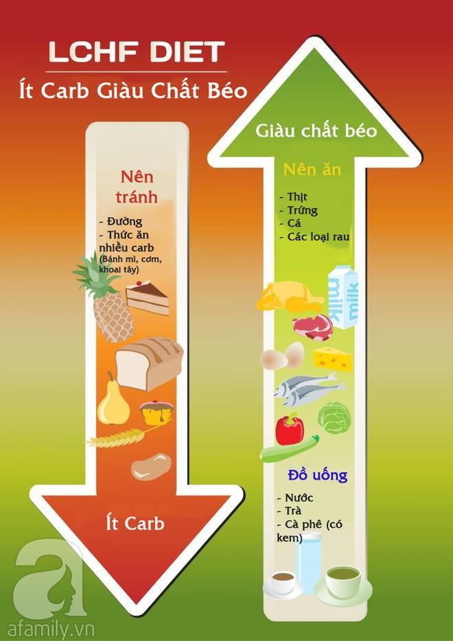 Áp dụng chế độ ăn Keto giàu chất béo ít carb để giảm cân thì đừng quên lưu ý về 6 tác dụng phụ này - Ảnh 8