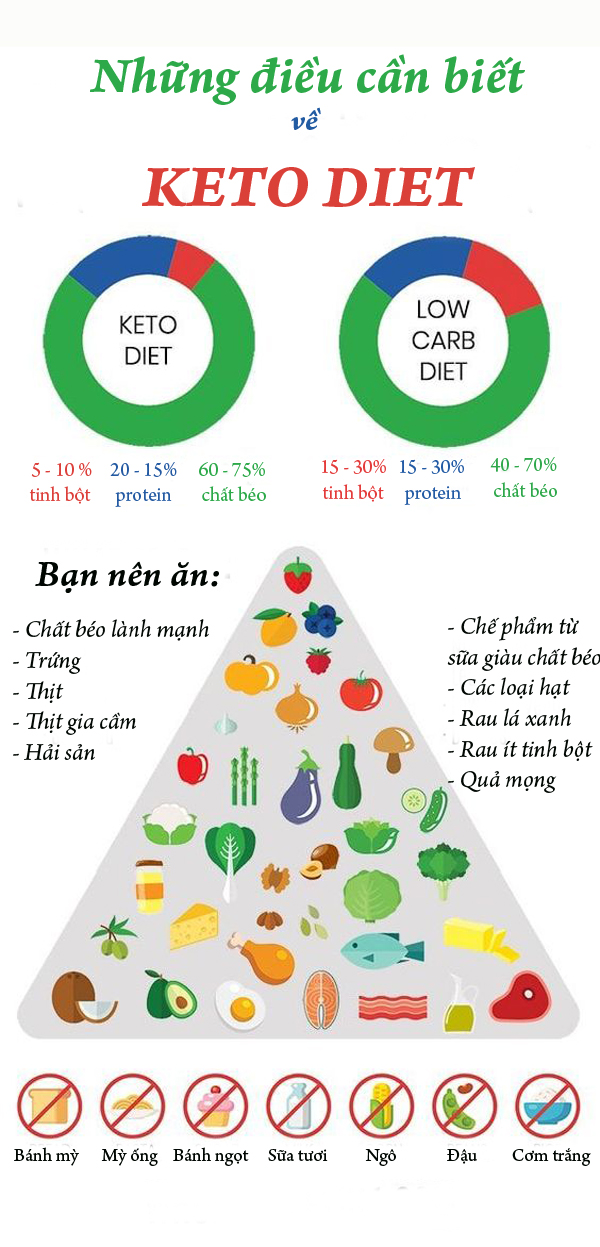 Chế độ ăn kiêng Keto giúp tiêu diệt mỡ thừa triệt để - Ảnh 1