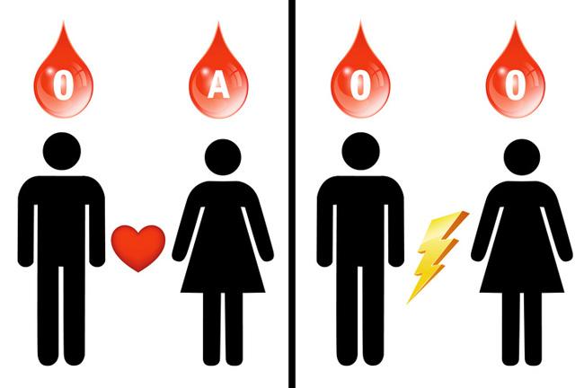 Nếu có nhóm máu O bạn cần biết 7 điều này trước khi quá muộn - Ảnh 7