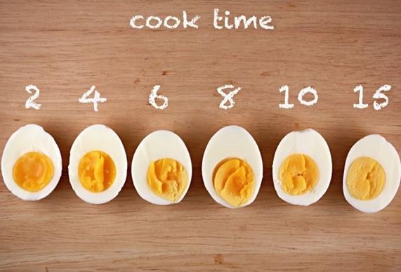 Mẹo luộc trứng đạt độ chín chuẩn như siêu đầu bếp - Ảnh 2