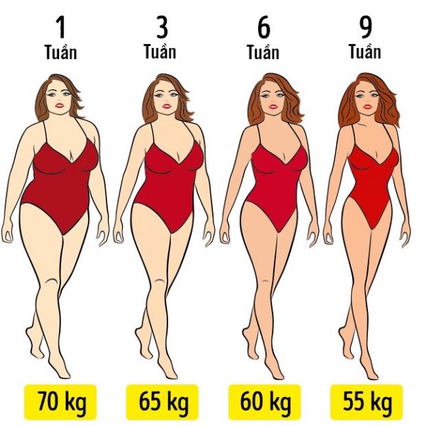 10 lời khuyên giúp bạn giảm cân nhanh mà không cần tập luyện hay ăn kiêng quá nhiều - Ảnh 3