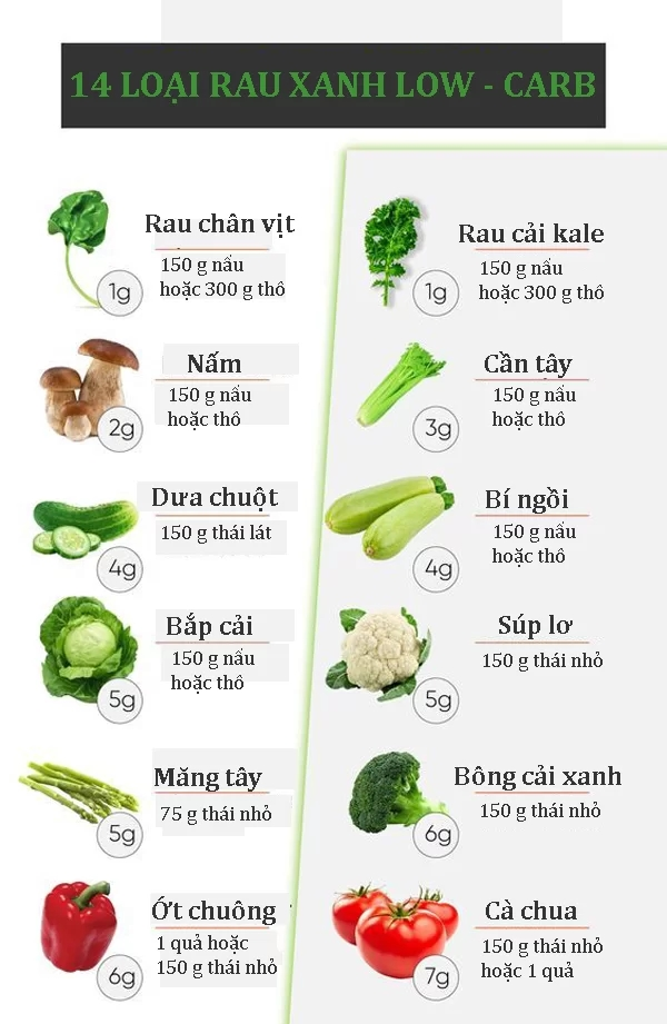 14 loại rau xanh có mặt thường xuyên trong chế độ low carb - Ảnh 1