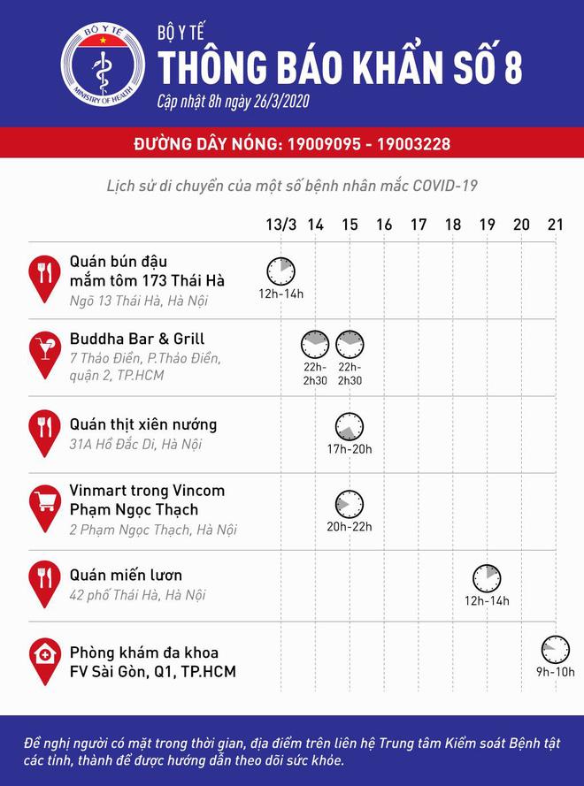 Bộ Y tế phát thông báo khẩn 6 địa điểm ăn uống và vui chơi mà các ca bệnh Covid-19 từng đến ở Hà Nội và Sài Gòn - Ảnh 1