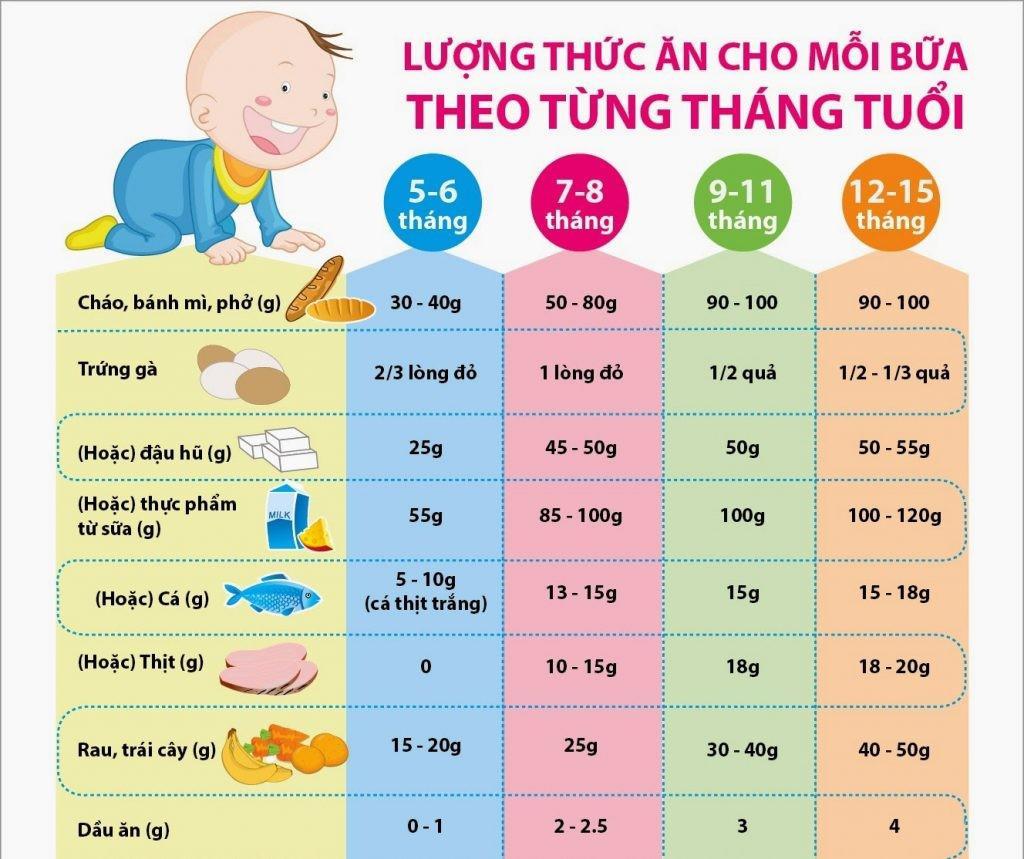 thuc don an dam cho tre 5 thang 2