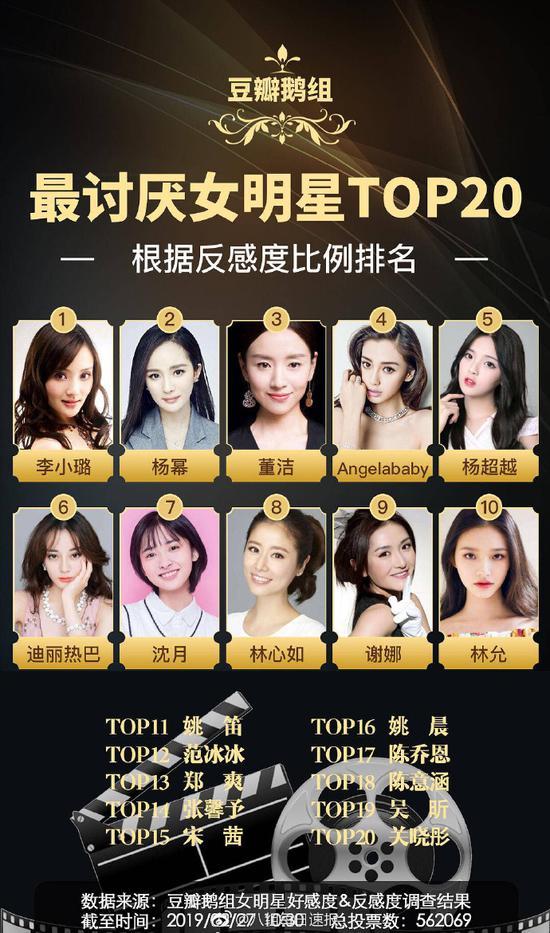Lý Tiểu Lộ, Dương Mịch dẫn đầu danh sách nữ diễn viên bị ghét nhất Cbiz - Ảnh 1