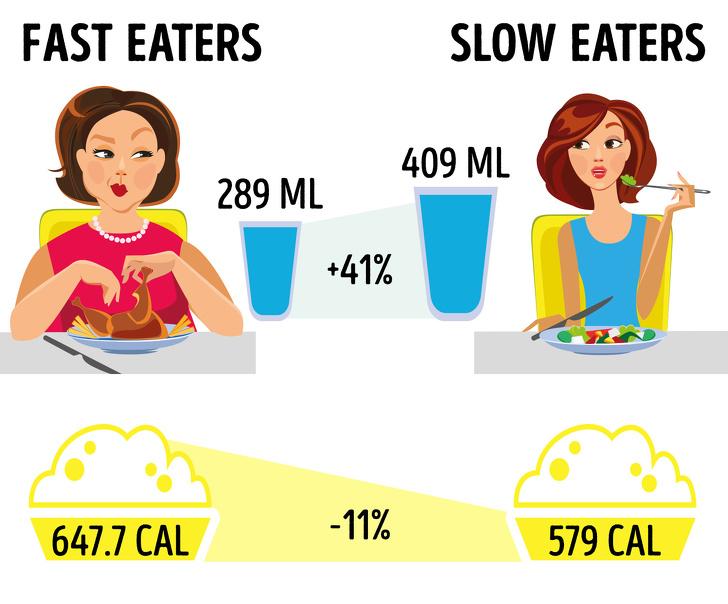 10 bí quyết ăn uống đơn giản giúp giảm cân, săn chắc vóc dáng mà không cần kiêng khem hay tập luyện - Ảnh 1