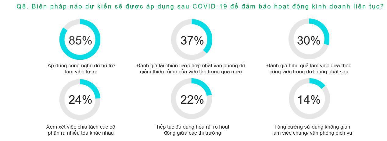 Xu hướng khách thuê mặt bằng sẽ thay đổi thế nào trước sự ảnh hưởng của COVID-19? - Ảnh 3