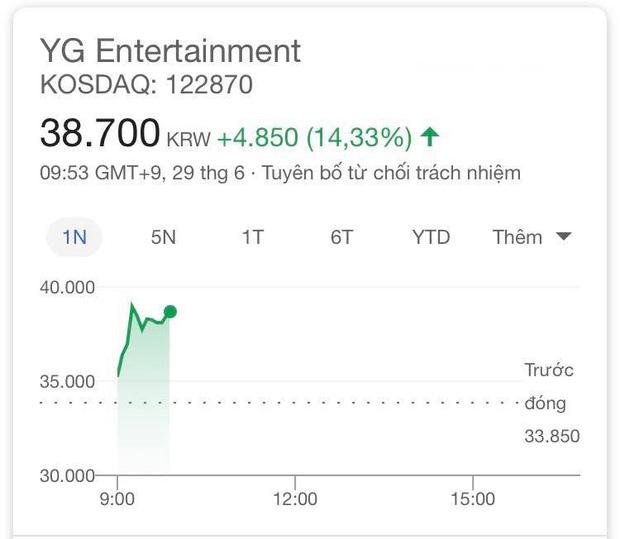 """Knet không tin """"bố"""" Yang đã rời YG, tiện thể cà khịa luôn BLACKPINK ế vé concert, chỉ nổi ở Đông Nam Á nên… không làm ra tiền? - Ảnh 4"""