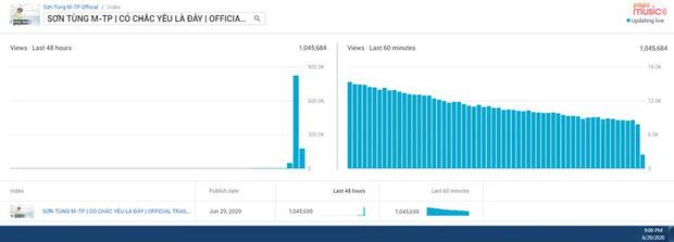Sơn Tùng M-TP phi thẳng #2 trending 'đe doạ' <a target='_blank' href='https://www.phunuvagiadinh.vn/blackpink.topic'>BLACKPINK</a>, fan cật lực cày view vì chờ đợi quá lâu và các thành tích sau 11 tiếng ra trailer MV mới - Ảnh 1