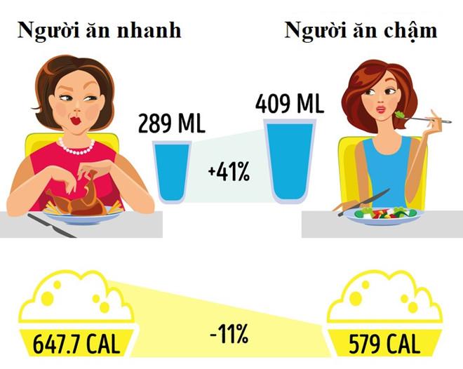 Không cần ăn kiêng kham khổ nữa, bạn vẫn có thể giảm cân chỉ bằng vài mẹo đơn giản - Ảnh 1
