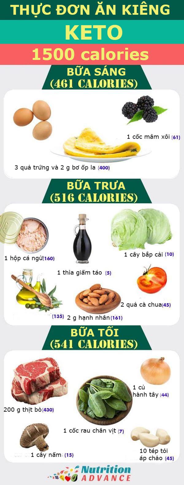 Gợi ý thực đơn ăn kiêng Keto 1500 calories vừa no bụng vừa giúp giảm cân - Ảnh 1
