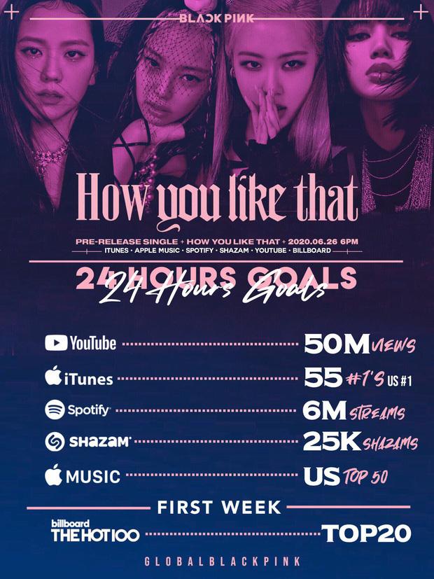 Dự đoán thứ hạng debut 'How You Like That' trên Billboard: Người cho rằng BLACKPINK sẽ phá kỉ lục, kẻ đưa ra vị trí 'thấp tè' làm fan hoang mang - Ảnh 3