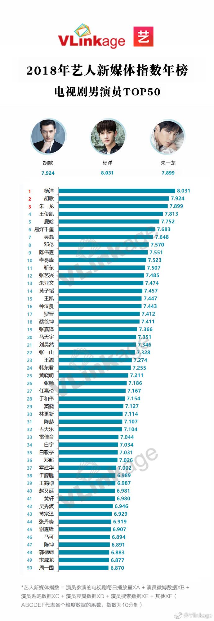 Danh sách 10 nam diễn viên Hoa ngữ có chỉ số truyền thông cao nhất năm 2018 - Ảnh 1