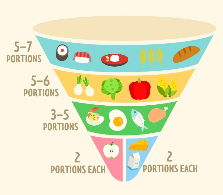 8 nguyên tắc ăn uống giúp người Nhật Bản thon gọn, ít béo phì nhất thế giới - Ảnh 1
