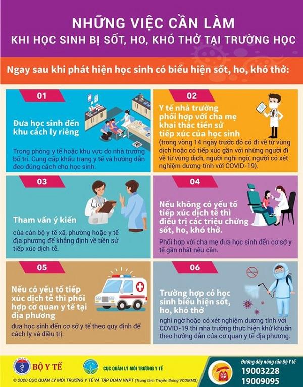 6 việc cần làm khi trẻ ho, sốt, khó thở tại trường học - Ảnh 1