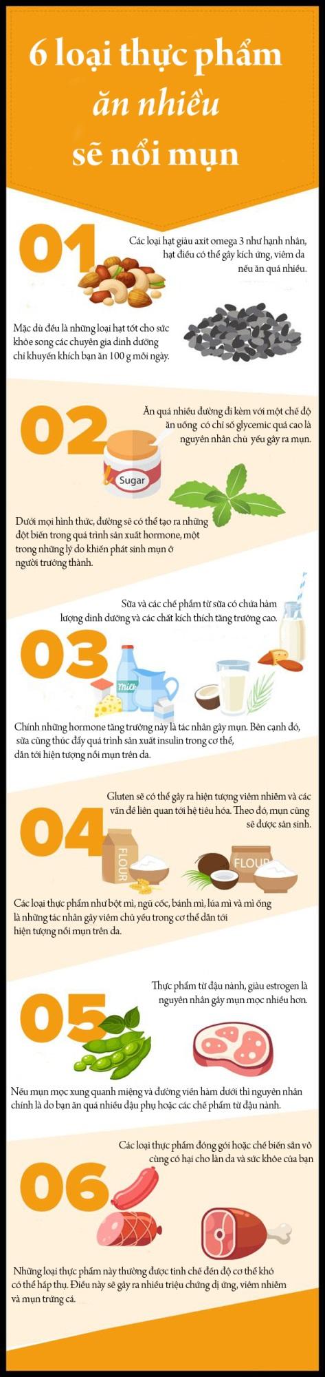 6 loại thực phẩm ăn nhiều sẽ khiến da nổi mụn - Ảnh 1