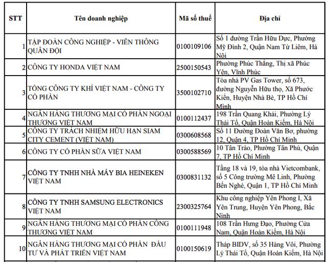 Vinamilk 2 năm liên tiếp lọt vào top 10  công ty nộp thuế thu nhập doanh nghiệp nhiều nhất Việt Nam - Ảnh 1