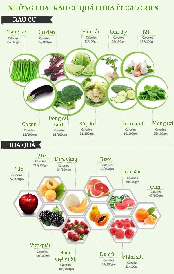 Không phải cứ ăn rau củ quả là giảm cân, bạn cần chọn đúng loại ít calories - Ảnh 1