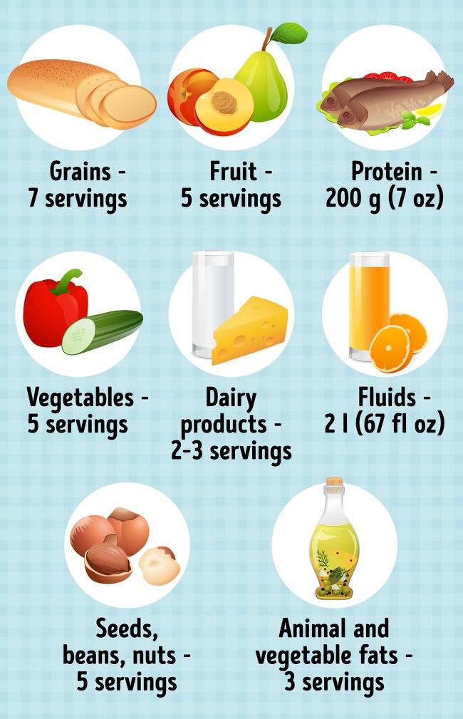 DASH - Chế độ ăn kiêng được bác sĩ thế giới khuyên mọi người nên áp dụng vì giúp giảm cân 'thần tốc' và cải thiện sức khỏe - Ảnh 3