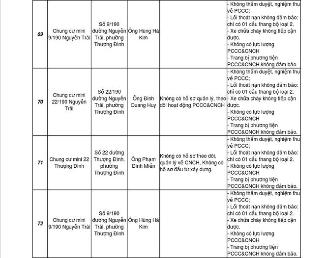 Đầu năm, Hà Nội công bố loạt công trình cao tầng vi phạm PCCC - Ảnh 3