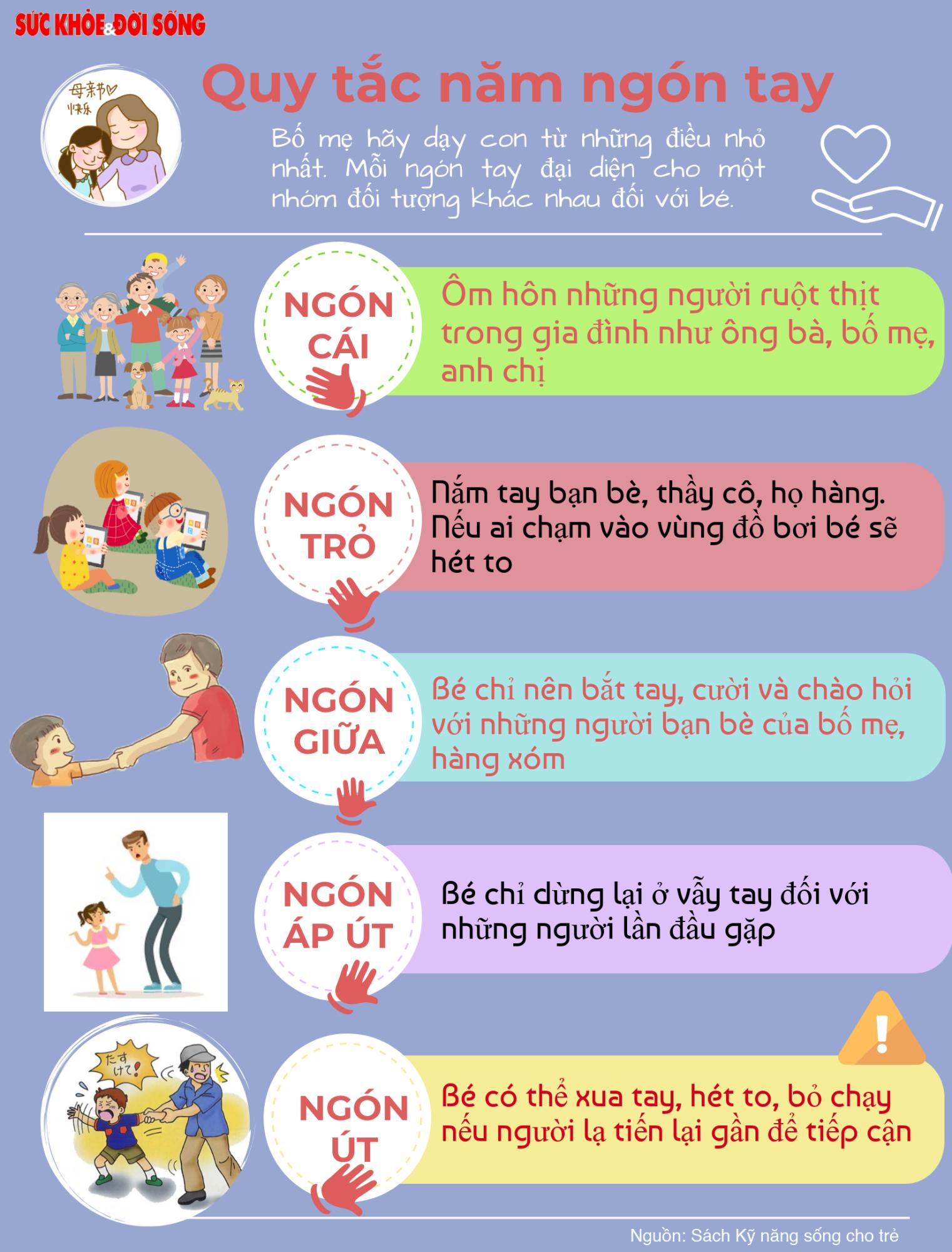 Infographic: Dạy con những quy tắc cần thiết để bảo vệ bản thân  - Ảnh 2