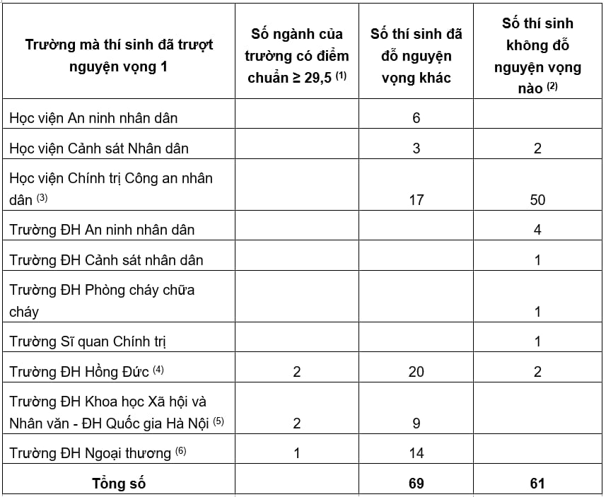 Có 61 thí sinh đạt 29,5 điểm vẫn trượt Đại học - Ảnh 1