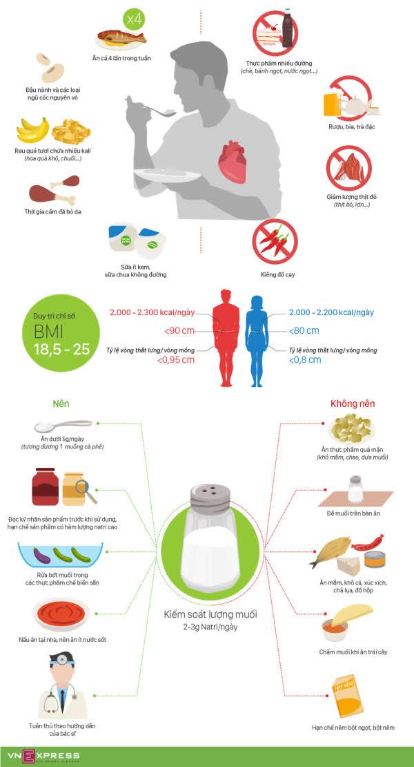 Người bệnh tim mạch ăn uống thế nào tốt sức khỏe - Ảnh 1