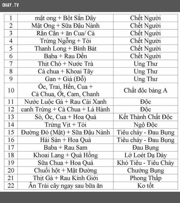 nhung-thuc-pham-ky-nhau-gay-chet-nguoi-11