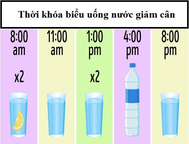 Thay đổi thói quen uống nước hàng ngày theo khung giờ này, giảm cân 'siêu tốc' mà không cần ăn kiêng hay tập luyện